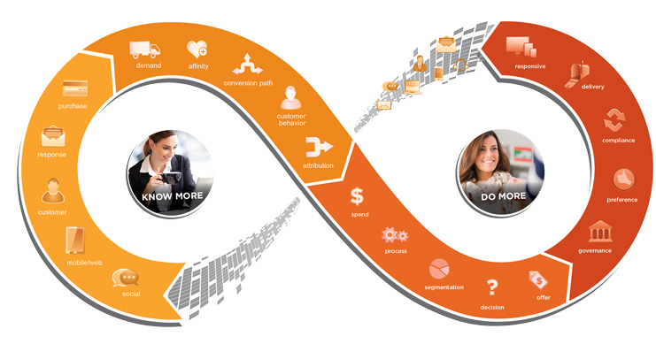Teradata Marketing Applications