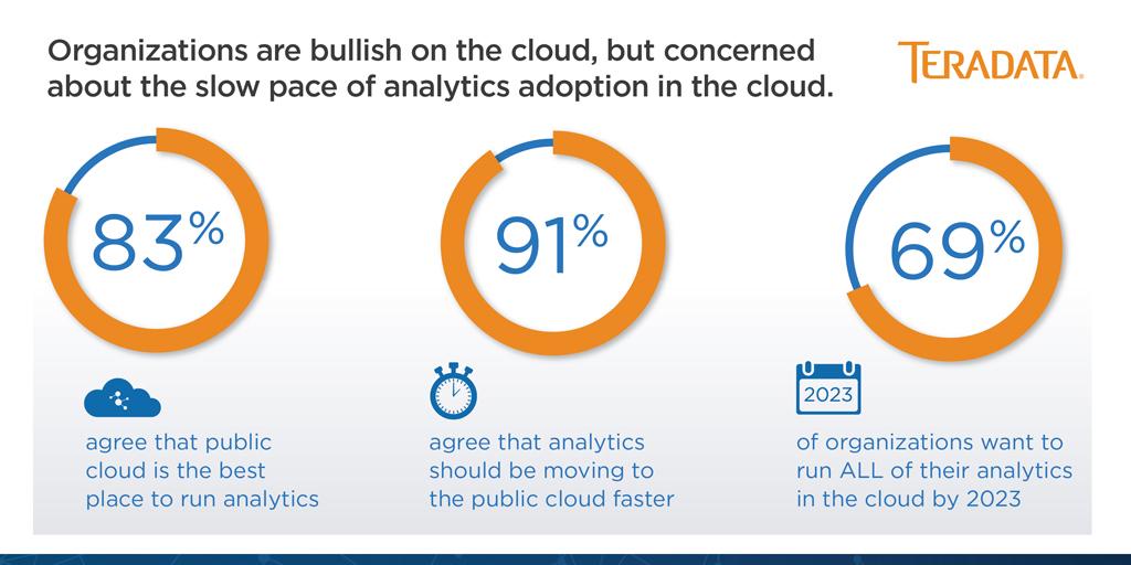 Survey: Companies are Bullish on Cloud Analytics, But Need to Speed ...
