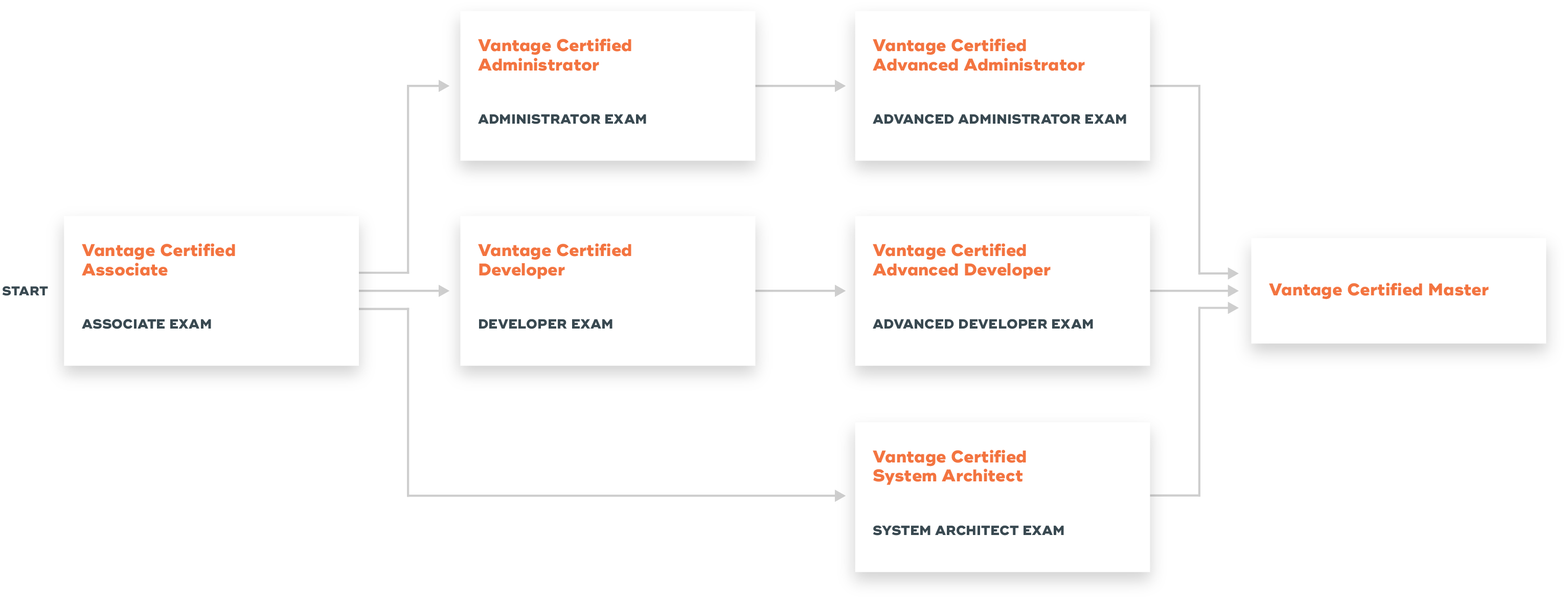 Teradata Certification Options: Option 1: Associate Exam - Administrator Exam - Advanced Administrator exam - Vantage Certified Master Option 2: Associate Exam - Developer Exam - Advanced Developer Exam - Vantage Certified Master Option 3: Associate Exam - System Architect Exam - Vantage Certified Master