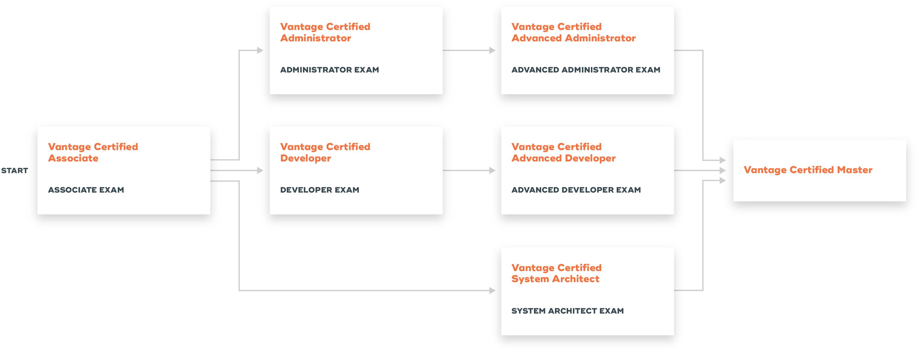 Teradata Certification Options: Option 1: Associate Exam - Administrator Exam - Advanced Administrator exam - Vantage Certified Master Option 2: Associate Exam - Developer Exam - Advanced Developer Exam - Vantage Certified Master Option 3: Associate Exam - System Architect Exam - Vantage Certified Master