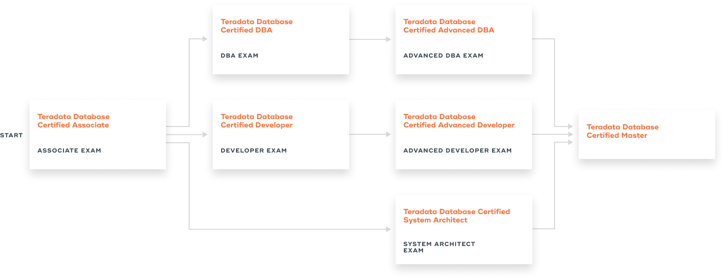 Teradata Database Certification Teradata Certified Professional