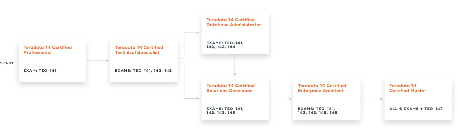Sql Exam Teradata 14 Certification Teradata Certified