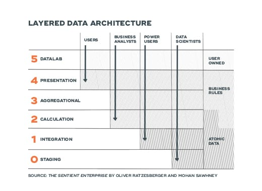 Layered Data Architecture - ABANCA ecosystem