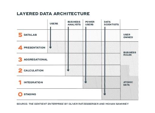 Layered Data Architecture - ABANCA ecosystem