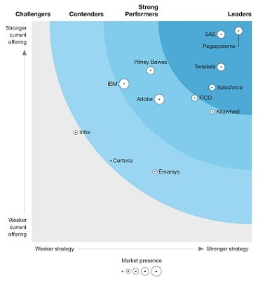 The Forrester Wave™: Real-Time Interaction Manager