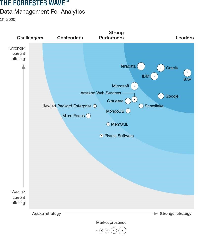 Teradata named a 2020 Q1 Leader in Data Management For Analytics by Forrester