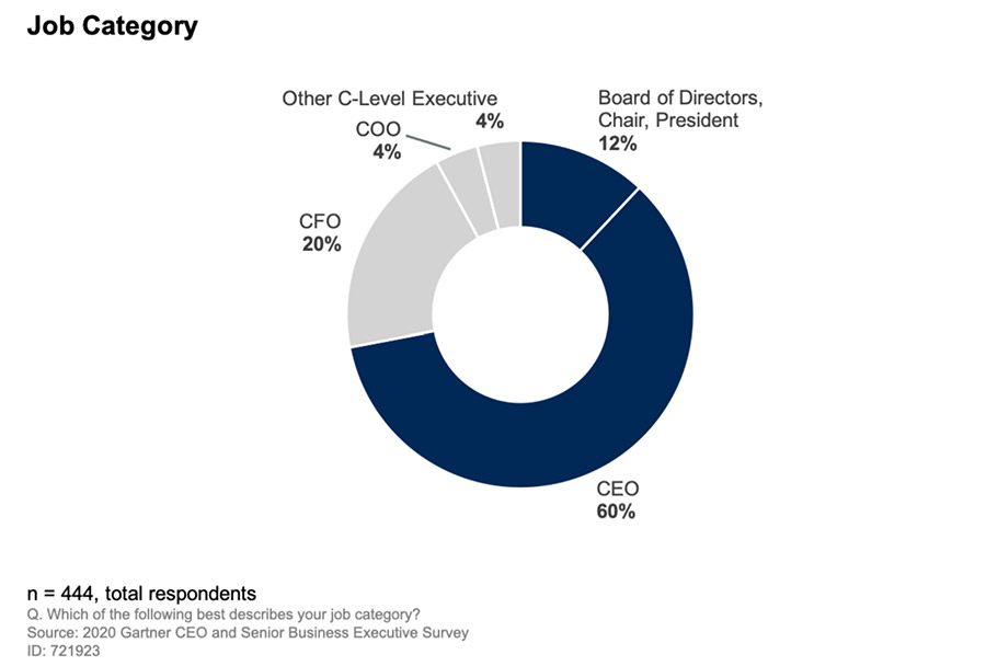 2020 Gartner CEO survey chart