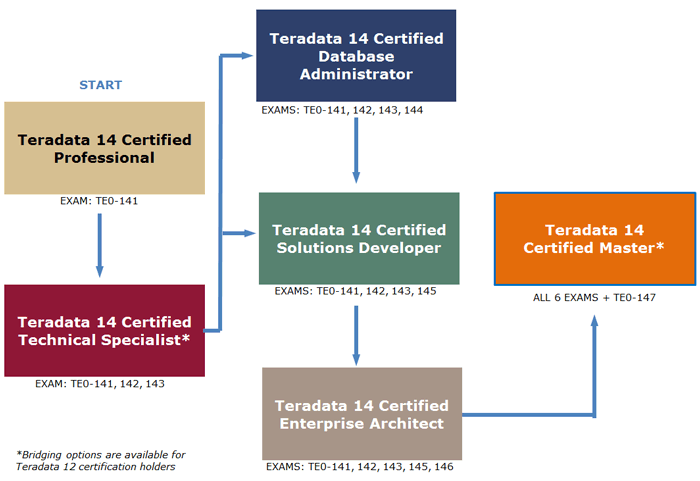 Teradata Products & Services | Teradata 14 Certification Overview