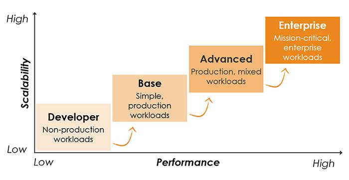 software tiers