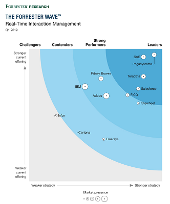 Teradata Named a Leader in Real-Time Interaction Management (RTIM)
