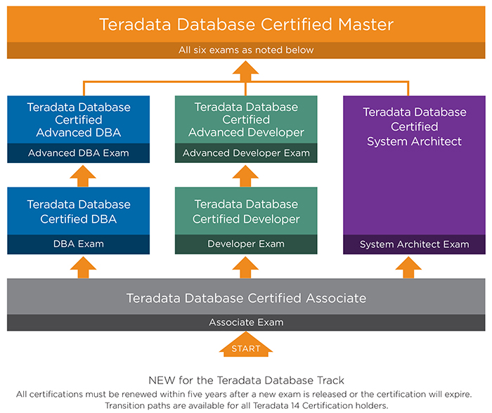 Teradata 14 Certified Professional Program exam tracks
