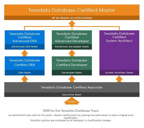 Teradata 14 Certified Professional Program exam tracks