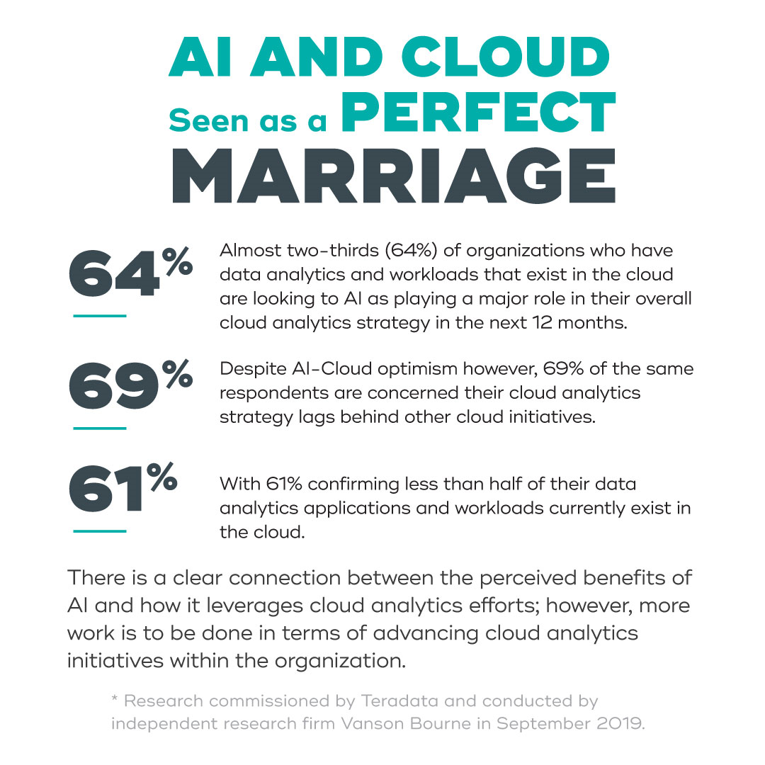 Infographic: AI and Cloud