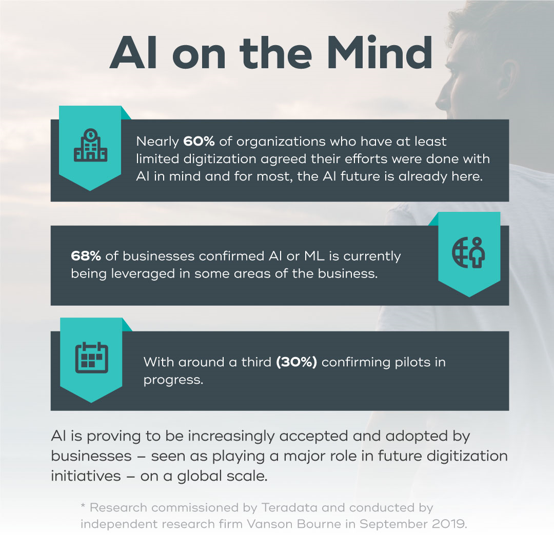 Infographic: AI on the Mind