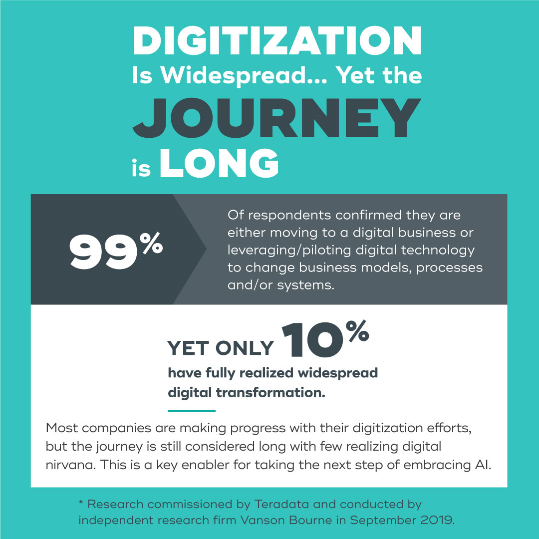 Infographic: Digitization is Widespread