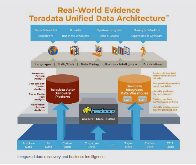 Transforming the Economics of Real-World Evidence Analytics