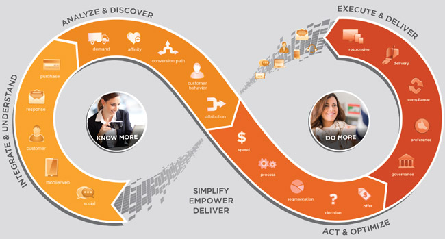 Teradata Integrated Marketing Cloud