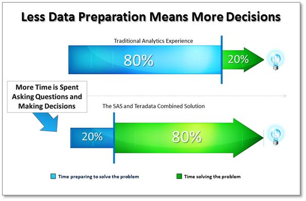 Less Data Preparation Means More Decisions, SAS and Teradata combined solution