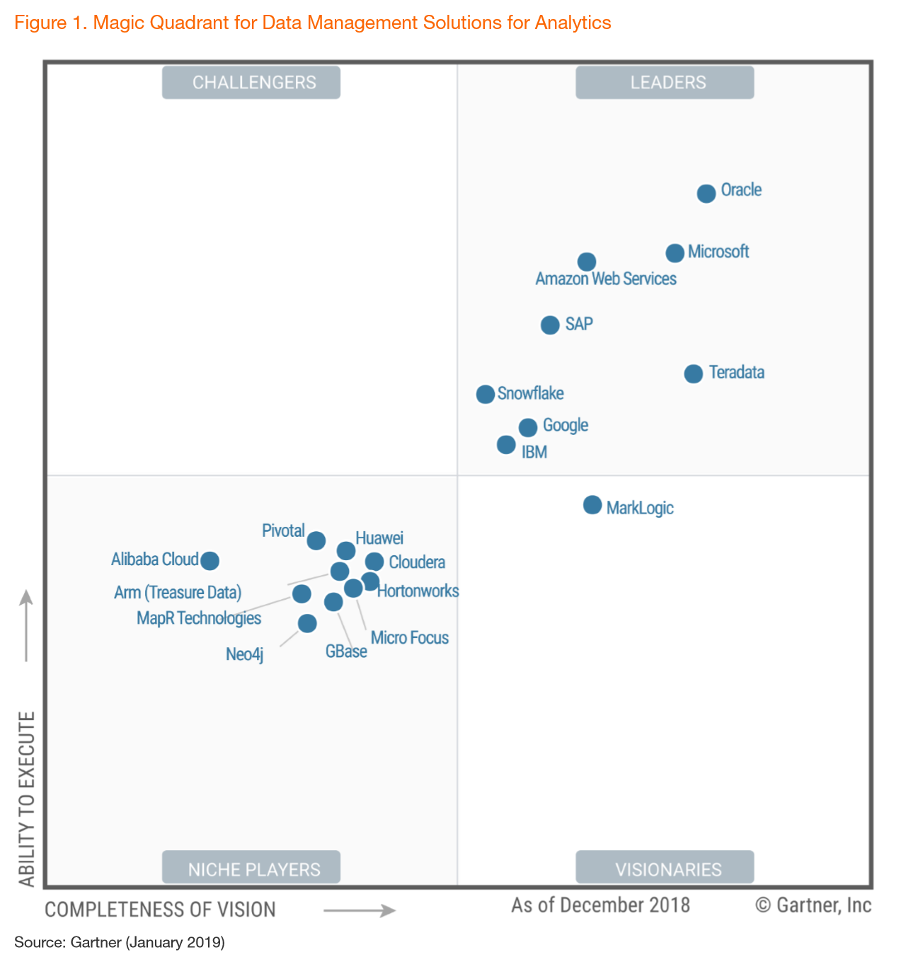 2019 Gartner Magic Quadrant for Data Management Solutions for Analytics