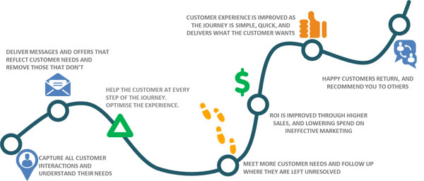 Teradata customer journey Teradata's Customer Journey Analytic Solution Creates Behavioral Insights to Deliver a Distinct Customer Experience