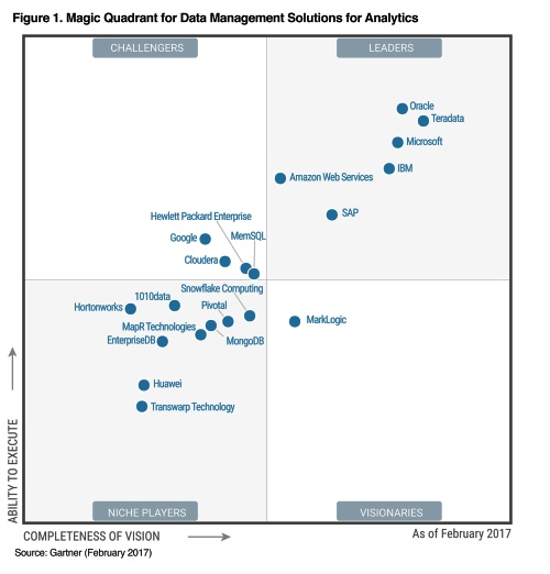 Gartner, Inc. 2017 Magic Quadrant for Data Management Solutions for Analytics¹ (DMSA)