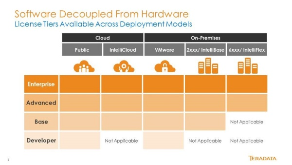 Software%20Decoupled%20graphic%20for%20Licensing Teradata Delivers Industry First License Portability Designed for the Hybrid Cloud
