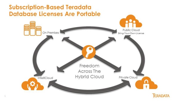 Subscription%20graphic%20for%20Licensing%20Flex Teradata Delivers Industry First License Portability Designed for the Hybrid Cloud